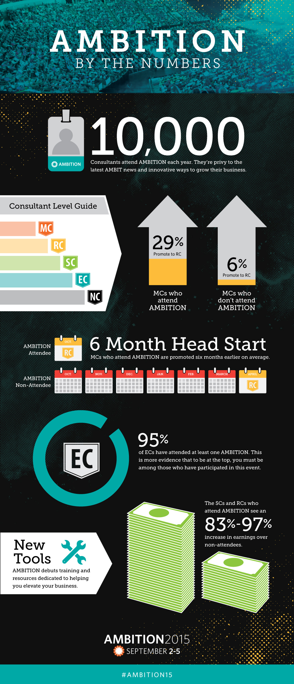 Infographic: AMBITION Impact on Ambit Consultants (Infographic) | Ambit Energy