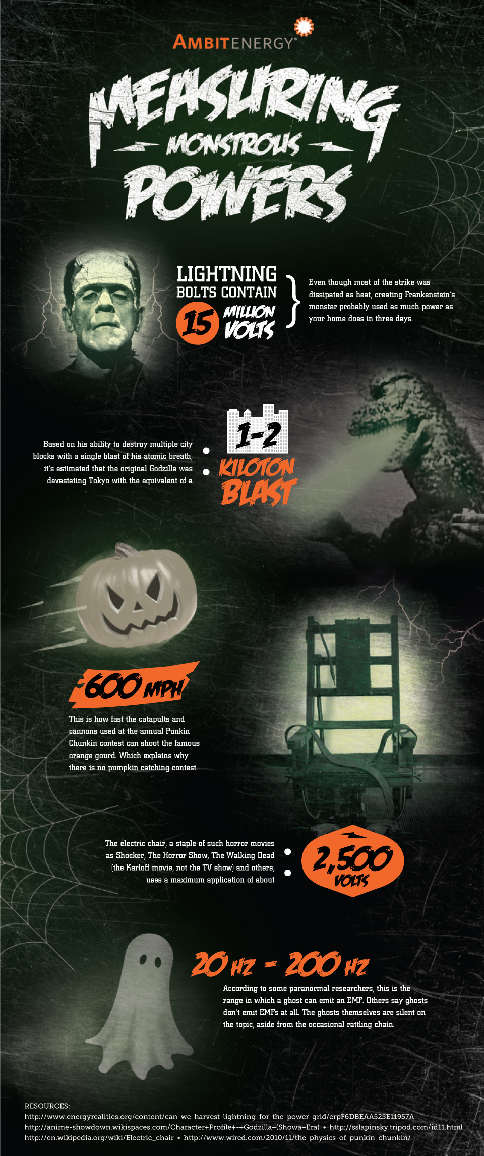 Infographic: Measuring Monstrous Powers this Halloween