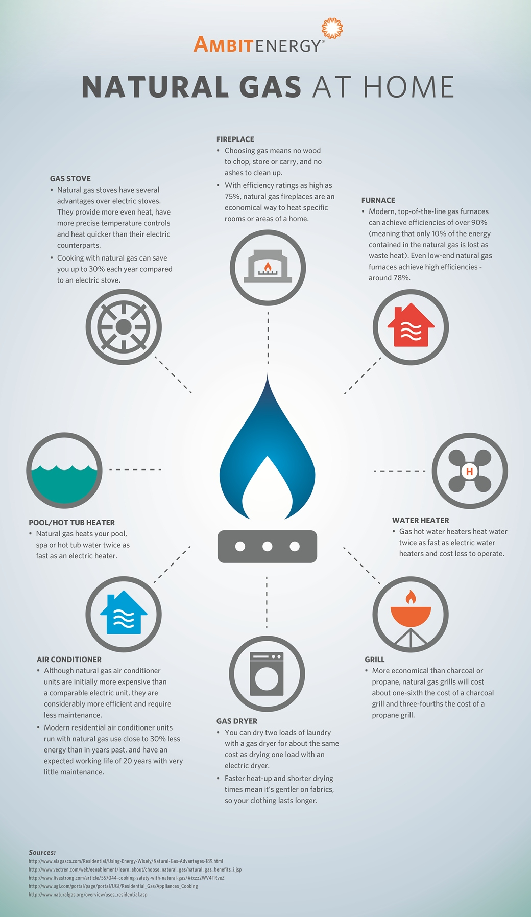 Benefits Of Using Natural Gas As A Fuel