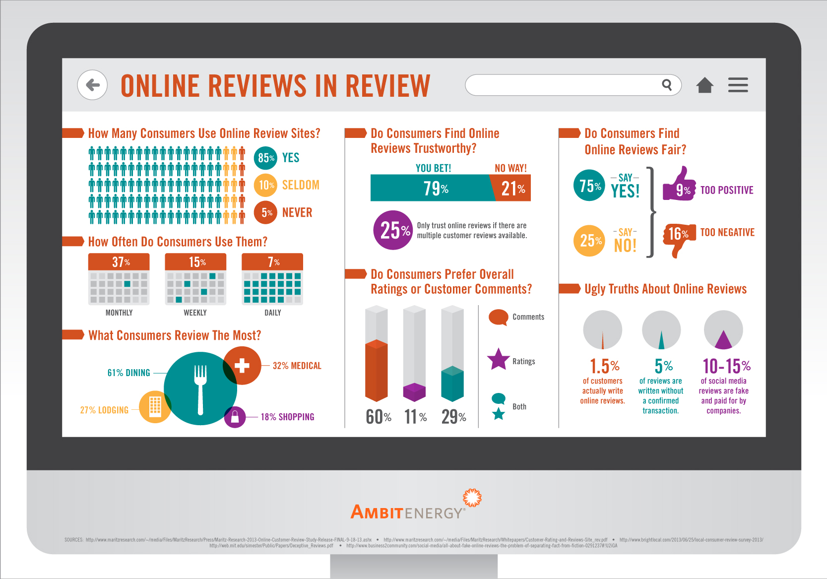 Infographic: A Review of Reviews: Can Online Reviews be Trusted?