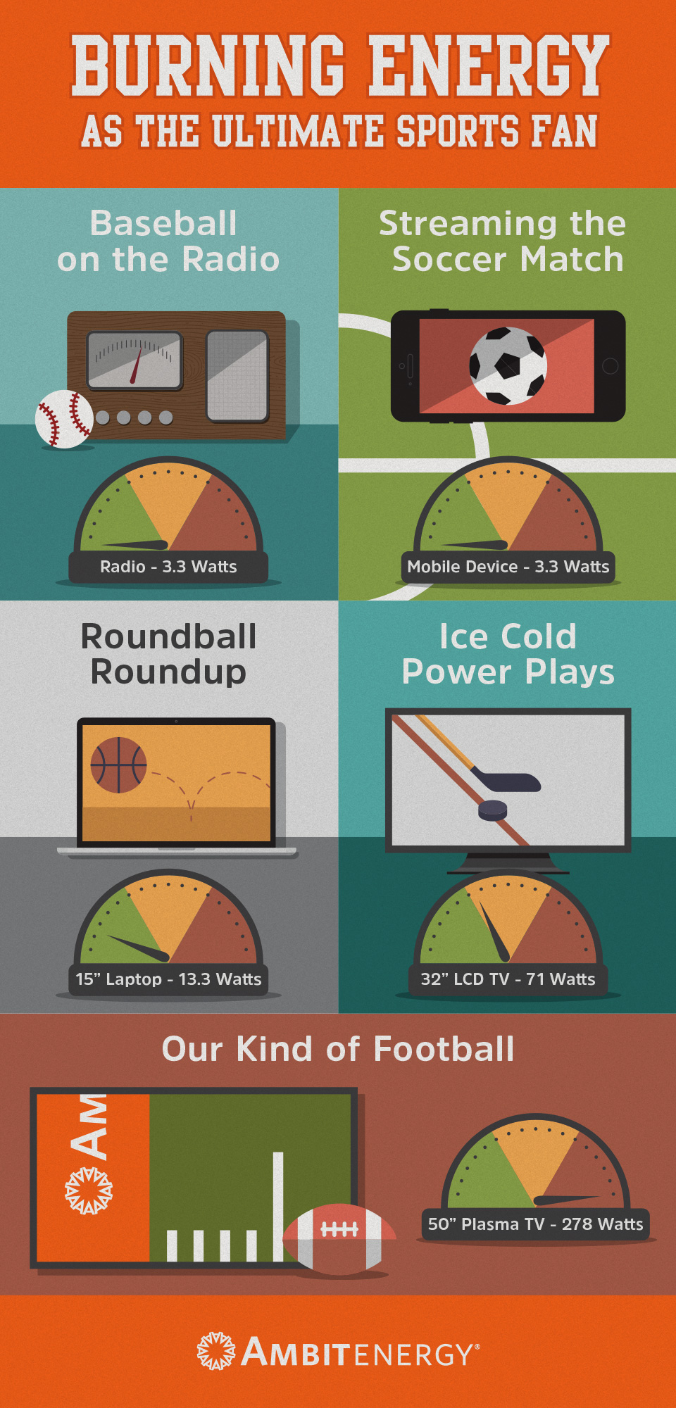 Infographic: Burning Energy as the Ultimate Sports Fan