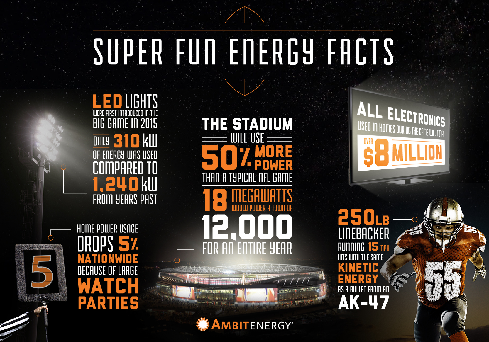 Infographic: Super Energy Facts: Biggest Football Game of Year | Ambit Energy