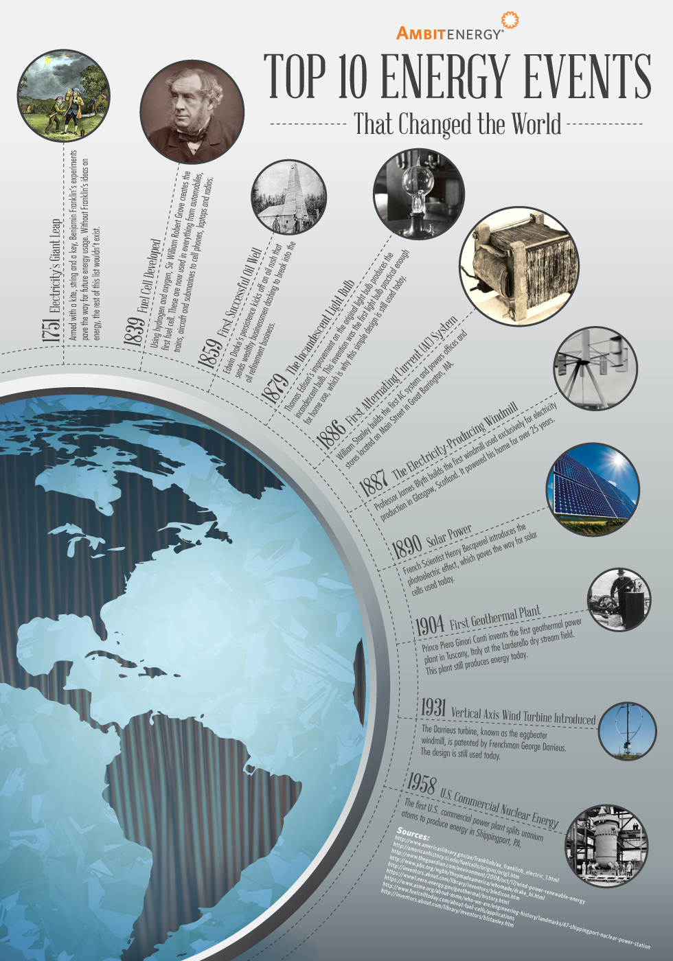 Infographic: 10 Energy Events That Changed the World
