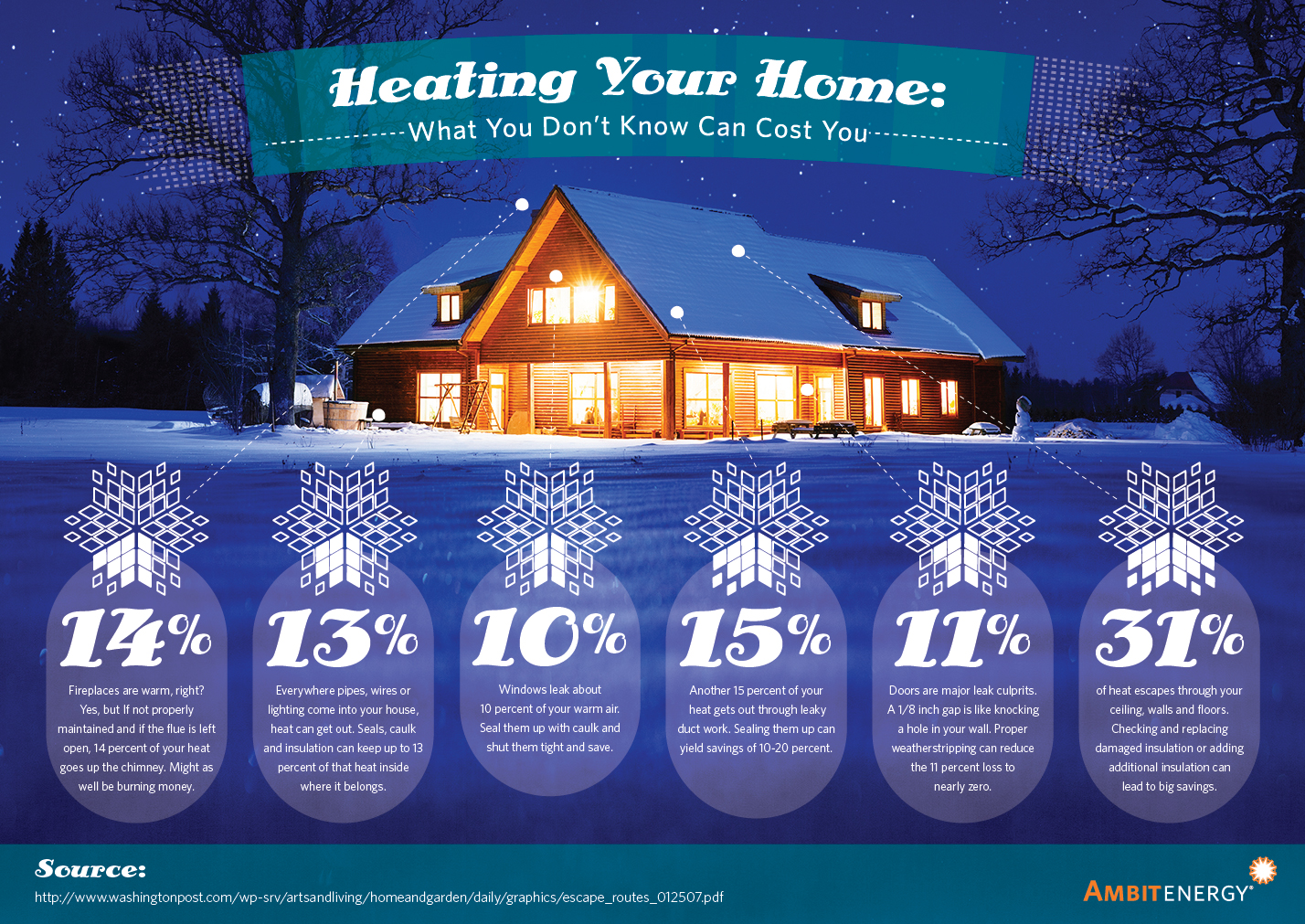 Infographic: Home Heating: What You Don't Know Can Cost You | Ambit Energy