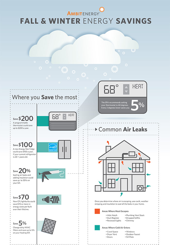 Infographic: Fall and Winter Energy Savings Infographic