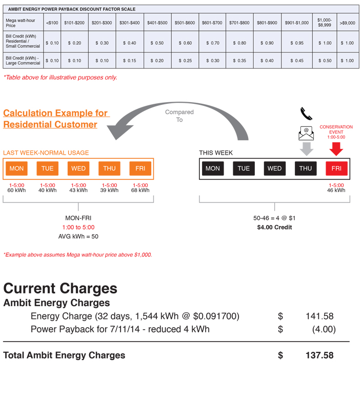 Power Payback Calculation Table